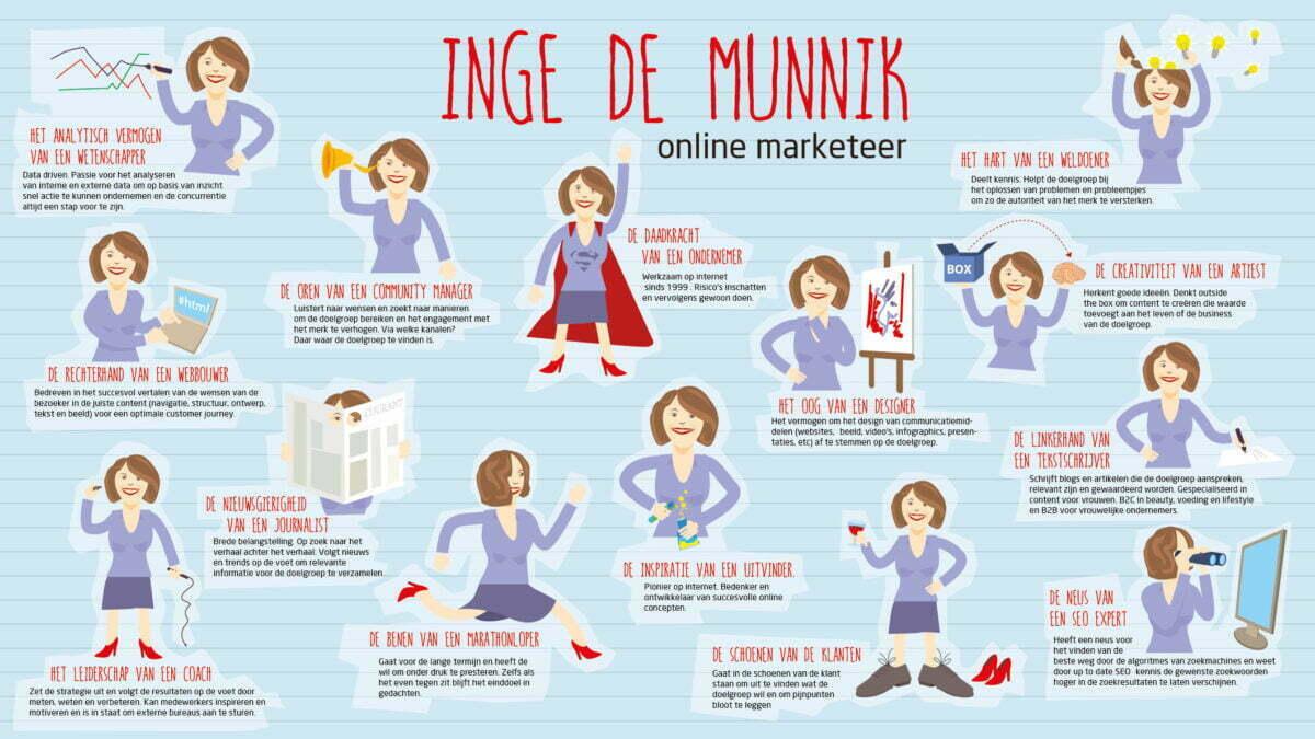 Online marketing strateeg