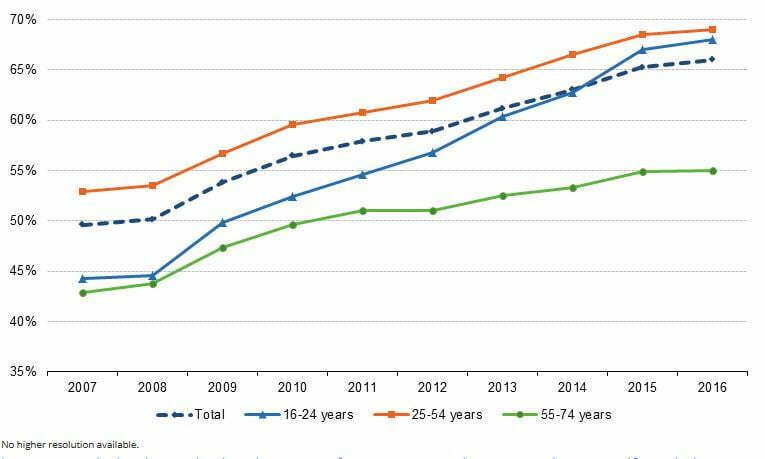 groei online winkelen Bron: eurostat