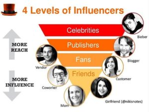 marketing influencers social media