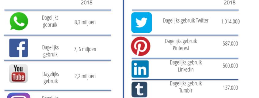 dagelijks gebruik social media in 2018