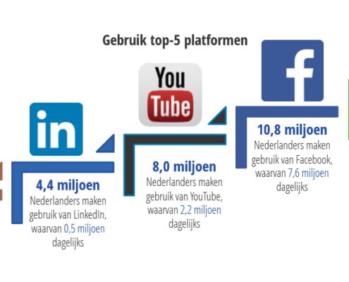 gebruik social media in 2018