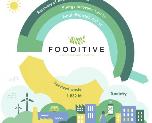 duurzame voedingsadditieven