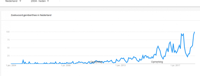 voedingshype google trends