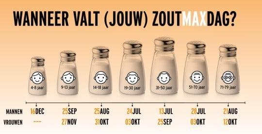 maximale zout dag